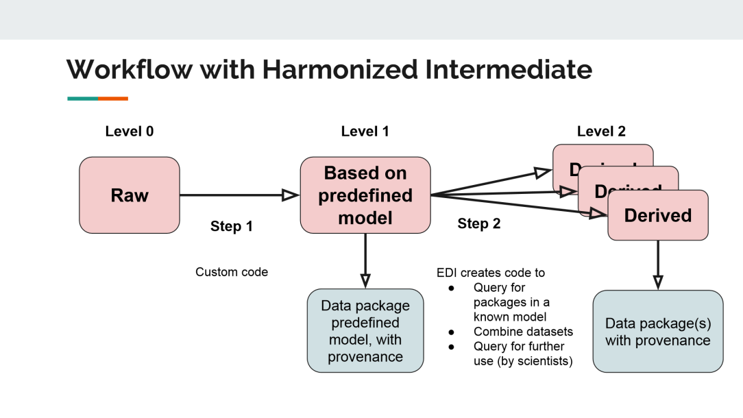 harmonization_procedure_general