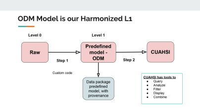 harmonization_procedure_odm